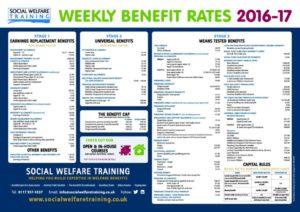 Social Welfare Training Benefits Poster