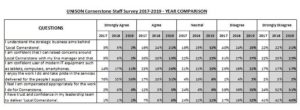 LCAST survey 2017-2019